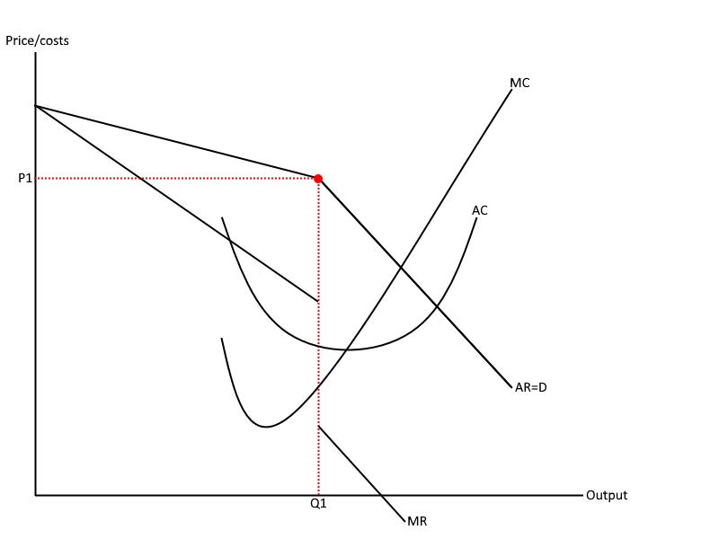 Oligopoly - Kinked demand curve