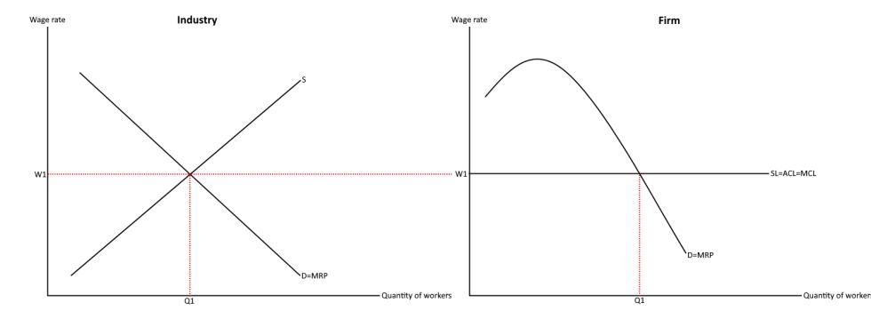 Labour market equilibrium