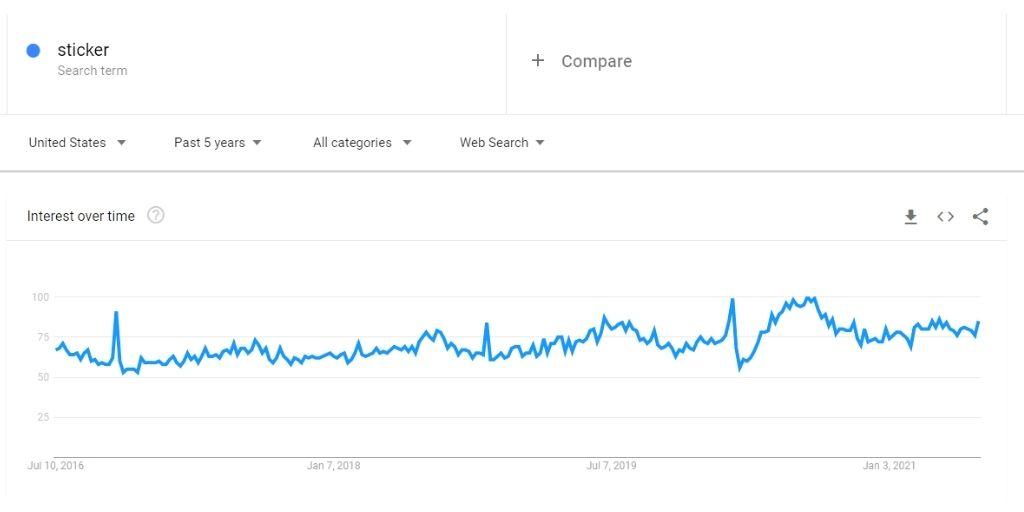 Sticker Business Market Analysis Google Trends