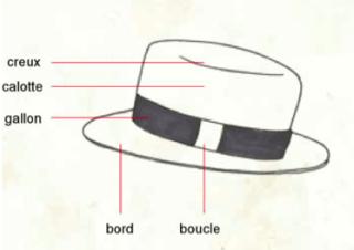 lexique des parties du chapeau