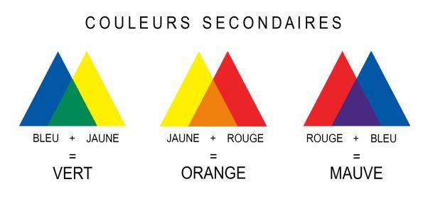 comment choisir la couleur de ses vêtements avec les couleurs secondaires
