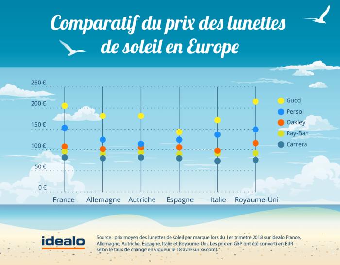 Les lunettes de soleil préférées des français comparatif prix