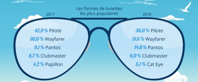 quelles sont les lunettes préférées des français