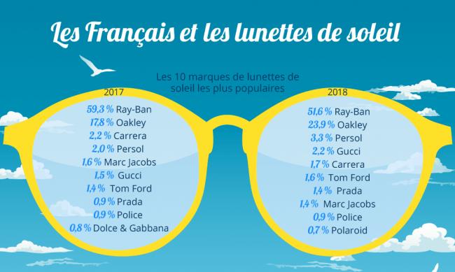quels sont les lunettes de soleil préférées des français