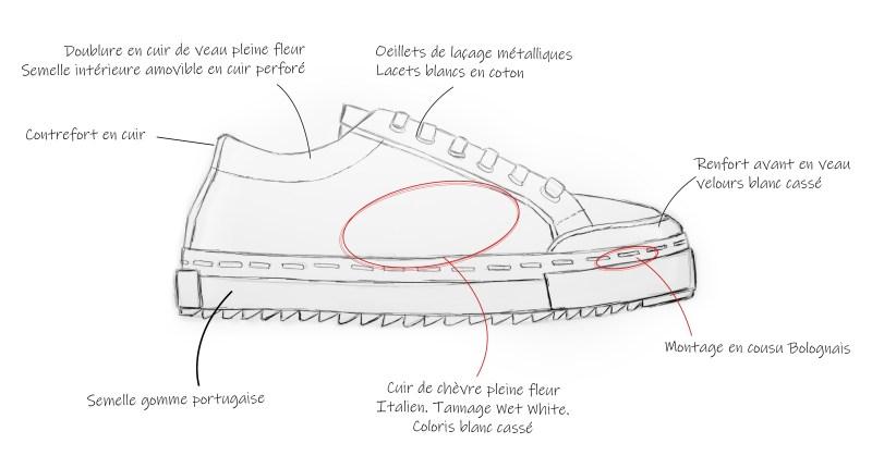 Avis et test sneaker Jo Maison Maison Hardrige