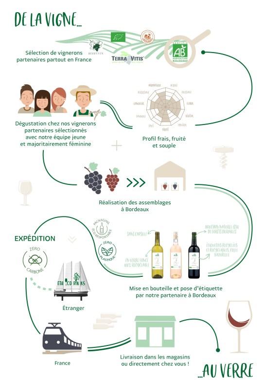 Test & Avis Ethic Drinks les vins bio