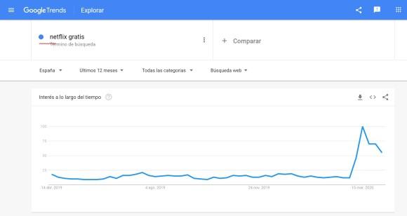 Google Trends: Netflix gratis