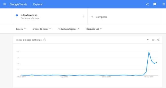 Google Trends: videollamadas
