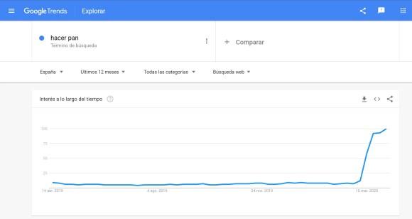Google Trends: hacer pan