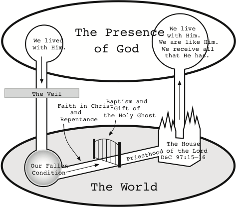 Plan of Salvation Overview