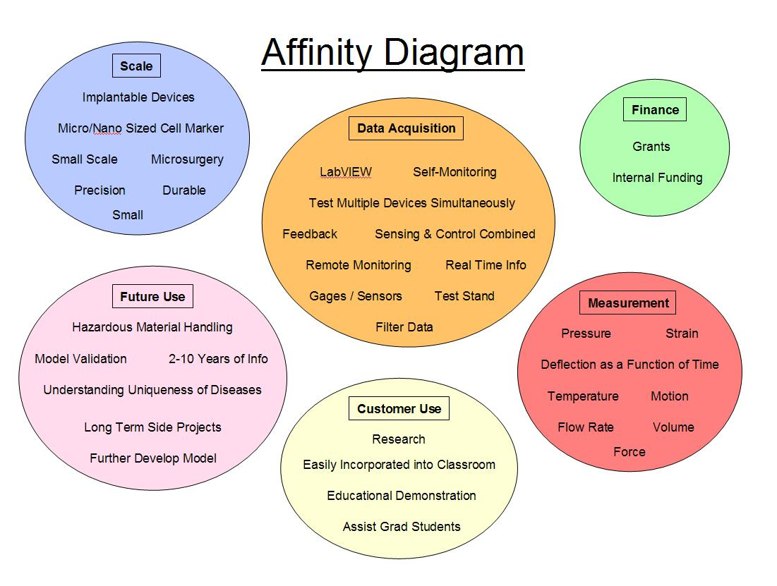 what is an affinity diagram electron shell edge