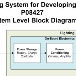 Lighting Architecture Diagram Wiring For A Pioneer Car Radio Edge System Level Block