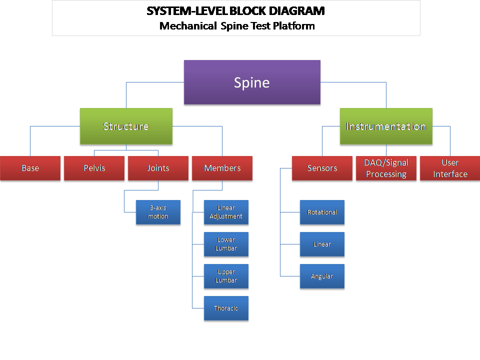 Block Diagram Dictionary Definition Block Diagram Defined