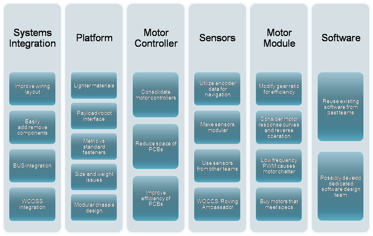 hight resolution of lv modular affinity diagram