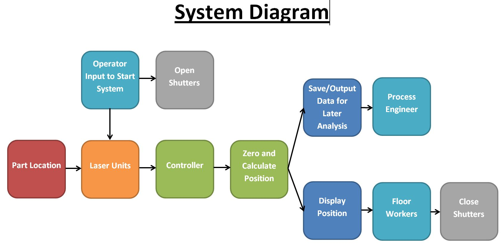 what is data flow diagram in system analysis and design phase of traffic lights edge