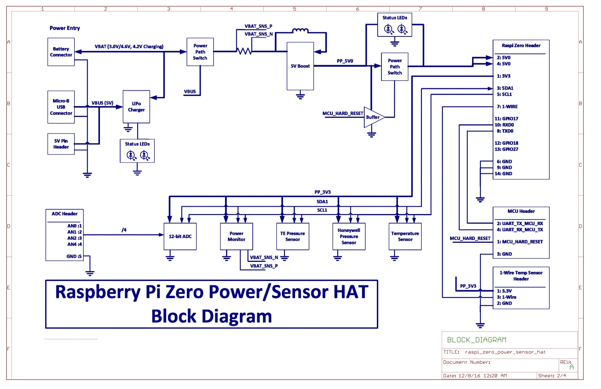 hight resolution of pi hat schematic block diagram