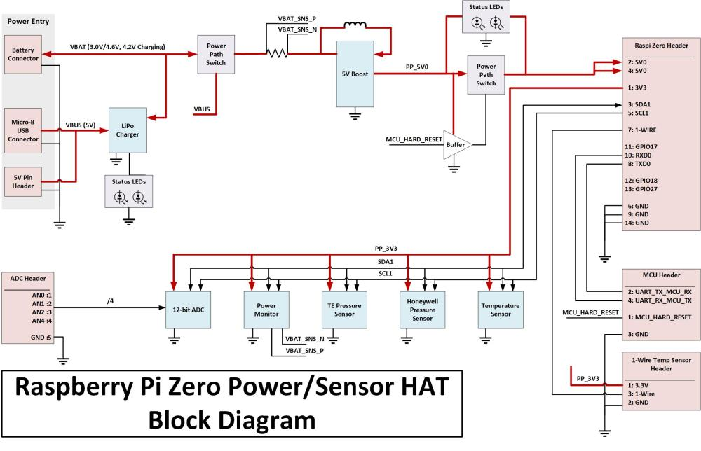 medium resolution of pi hat block diagram