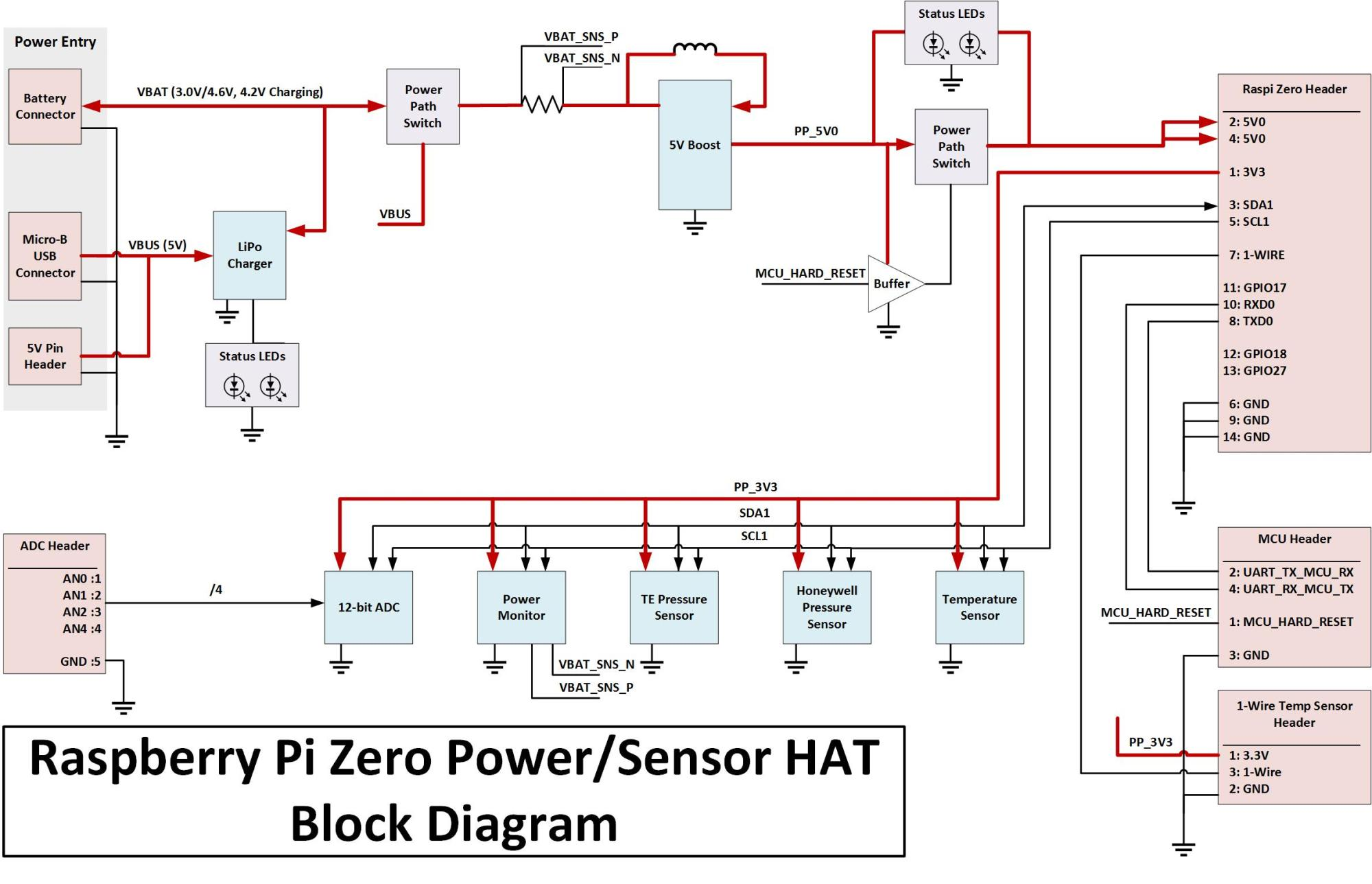 hight resolution of pi hat block diagram