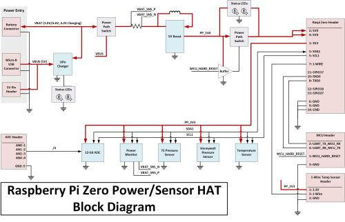 small resolution of pi hat block diagram