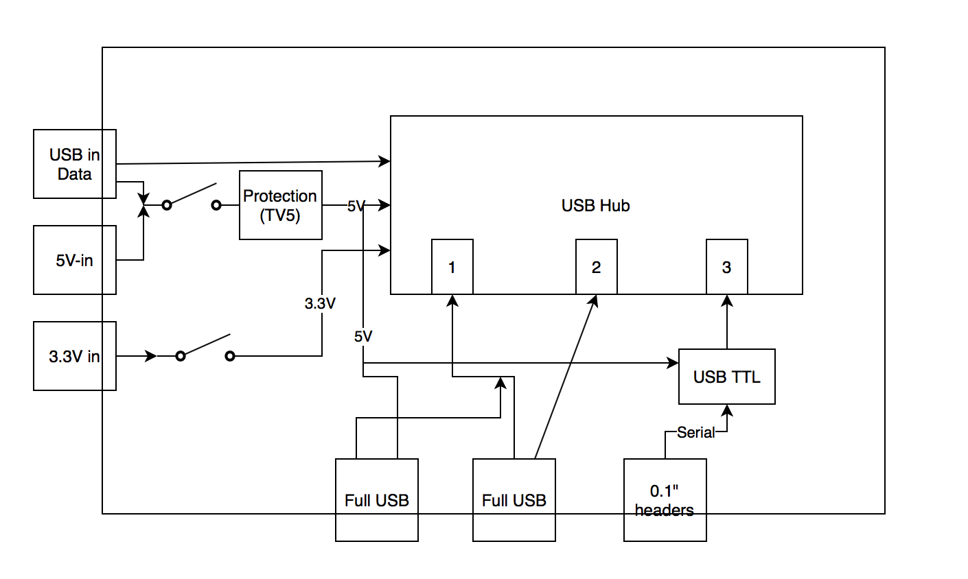 hight resolution of usb hub serial subsystem public systems level design documents blockdiagram usbhub serial2 png schematic