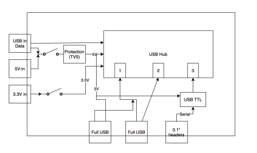 small resolution of usb hub serial subsystem public systems level design documents blockdiagram usbhub serial2 png schematic