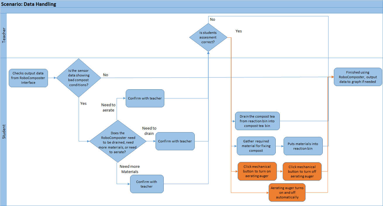 hight resolution of data handling flow chart