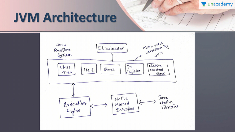 jvm architecture in java with diagram measurement of tennis court hindi core for beginners unacademy