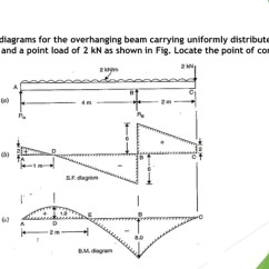 Bending Moment Diagram For Simply Supported Beam Neck Throat Anatomy Shear Force Diiagrams And In Hindi Diagrams Unacademy