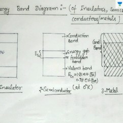 Energy Band Diagram Of Insulator Honda Crv Fuse Box Insulators Semiconductors And Conductors In Hindi Engineering Curriculum Basic Electronics Diodes Unacademy
