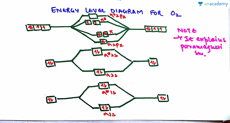 what is an energy level diagram 2013 ford explorer wiring molecular orbital theory mot class 11 chemistry concepts of chemical bonding unacademy