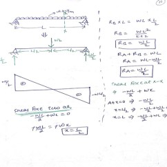 Shear And Moment Diagrams Distributed Load 2005 Honda Accord Headlight Wiring Diagram Force Of Beam Subjected To Uniformly Also Point How Draw Bending Unacademy