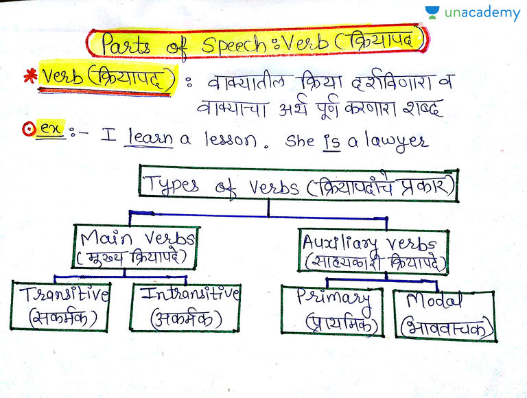 Parts of speech verb in marathi english grammar  complete guide unacademy also rh