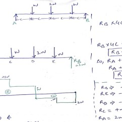 Bending Moment Diagram For Simply Supported Beam Nordyne Air Conditioner Wiring Shear Force Diagrams Of And Introduction Uniformly Distributed Load In Hindi How To Draw