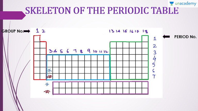 diagram of modern periodic table how to draw a bohr skeleton the memorize using memory techniques mnemonics and story telling unacademy