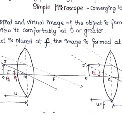 Simple Microscope Diagram Ford Radio 2006 Rds Wiring 1 In Hindi Rainbow Scattering Of Light And Optical Instruments Unacademy