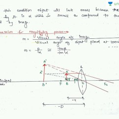 Simple Microscope Diagram Isolation Transformer Wiring Its Construction Working And Uses In Hindi Optical Instruments Telescopes Microscopes For Cbse Class 12 Unacademy