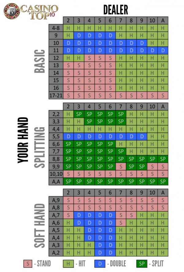 Online Blackjack Strategy Chart Blackjack Dubai Khalifa