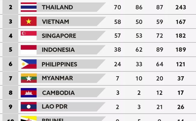 Ph Sinks Deeper To Worst Finish In Sea Games Edge Davao
