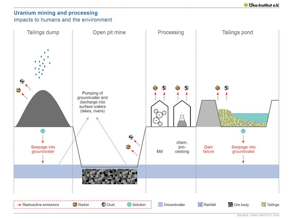 A chart shows the interconnections between uranium tailings, ground water, dust, radon particles, groundwater seepage, and tailing ponds.