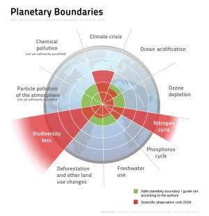 Spiderweb diagram depicting nine dimensions of planetary boundaries
