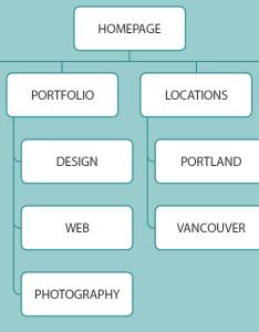 Improve user experience with better navigation sitemap diagram also website rh edgemm