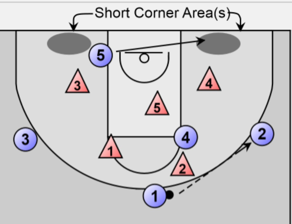 short corner