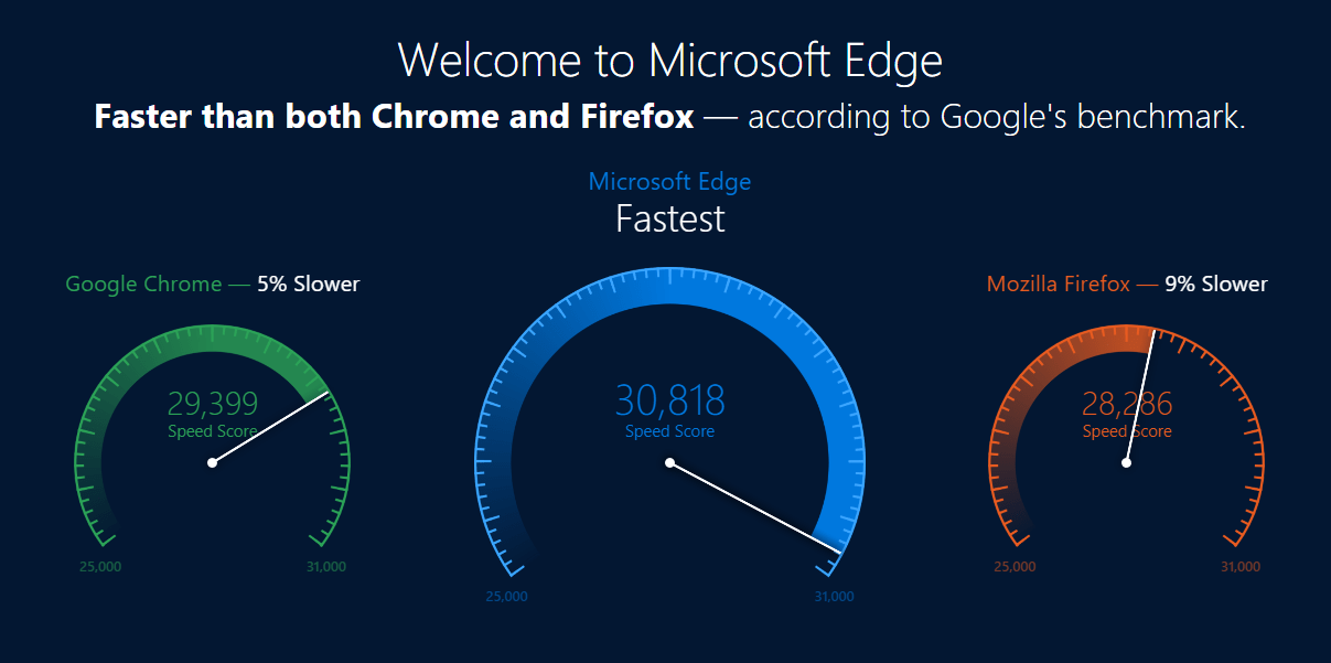 How Much Microsoft Edge Faster Than Google Chrome and Firefox - Edge