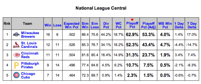 NL Central Odds From Baseball Prospectus