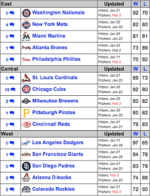 National League Pecota Projections