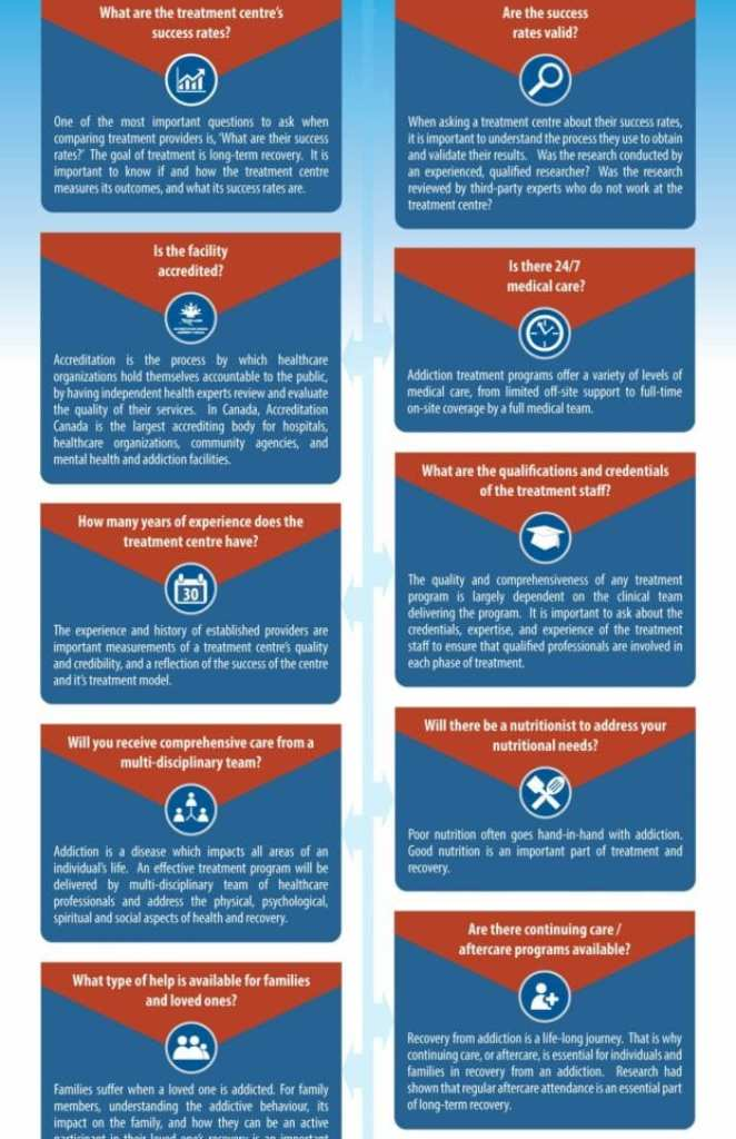 Addiction Treatment Centre Infographic