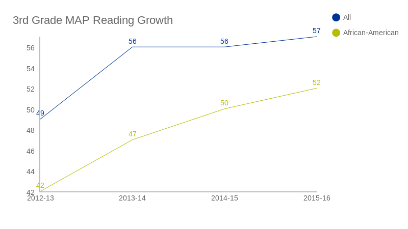Good News: Madison Third-Grade Reading Scores Are Finally