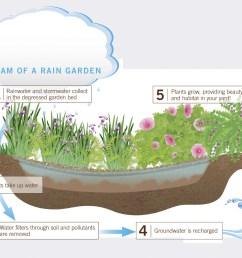 diagram of garden bed [ 1500 x 1178 Pixel ]
