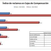 Escandaloso aumento de reclamos en 325% en Cajas de Compensación
