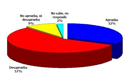 Aprobación de Piñera cae cuatro puntos durante septiembre, según Adimark, llegando al 32%